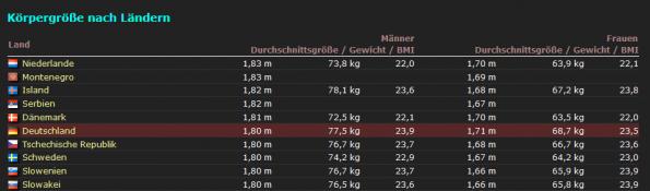 Mann durchschnittliche deutschland größe Wie gross